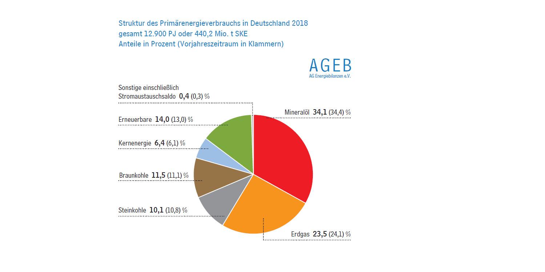 Struktur des Primärenergieverbrauchs in Deutschland 2018